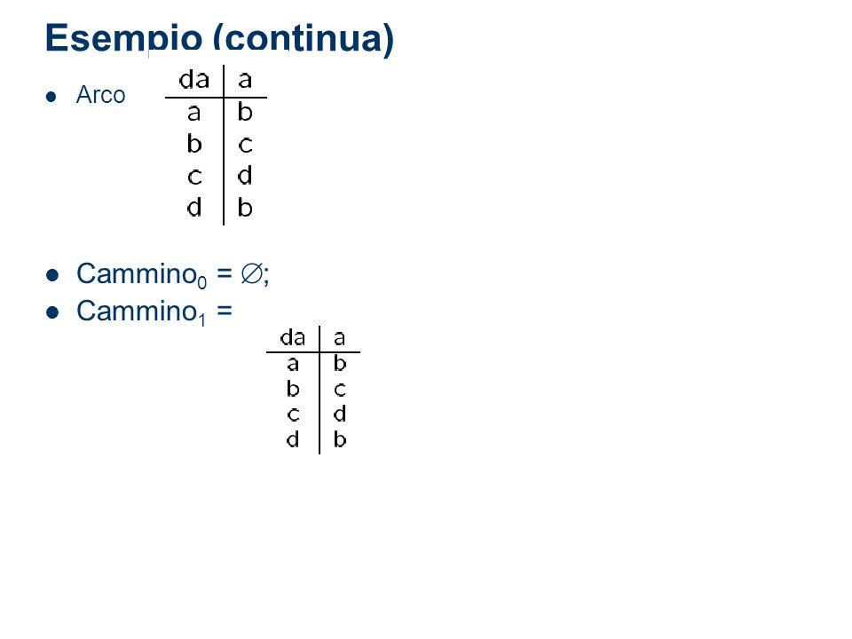 Esempio (continua) Arco Cammino 0 = ; Cammino 1 =