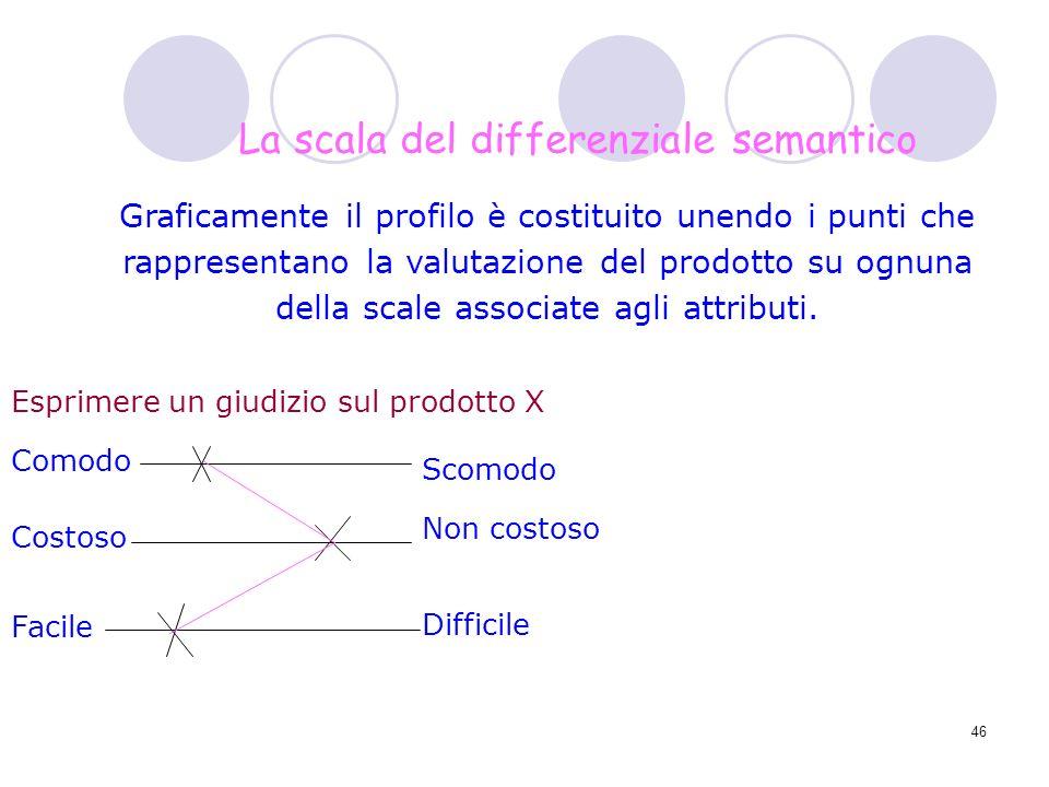 46 Graficamente il profilo è costituito unendo i punti che rappresentano la valutazione del prodotto su ognuna della scale associate agli attributi. E