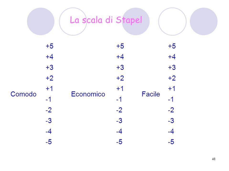 48 +5 +4 +3 +2 Comodo +1 Economico +1 Facile +1 -2 -3 -4 -5 La scala di Stapel