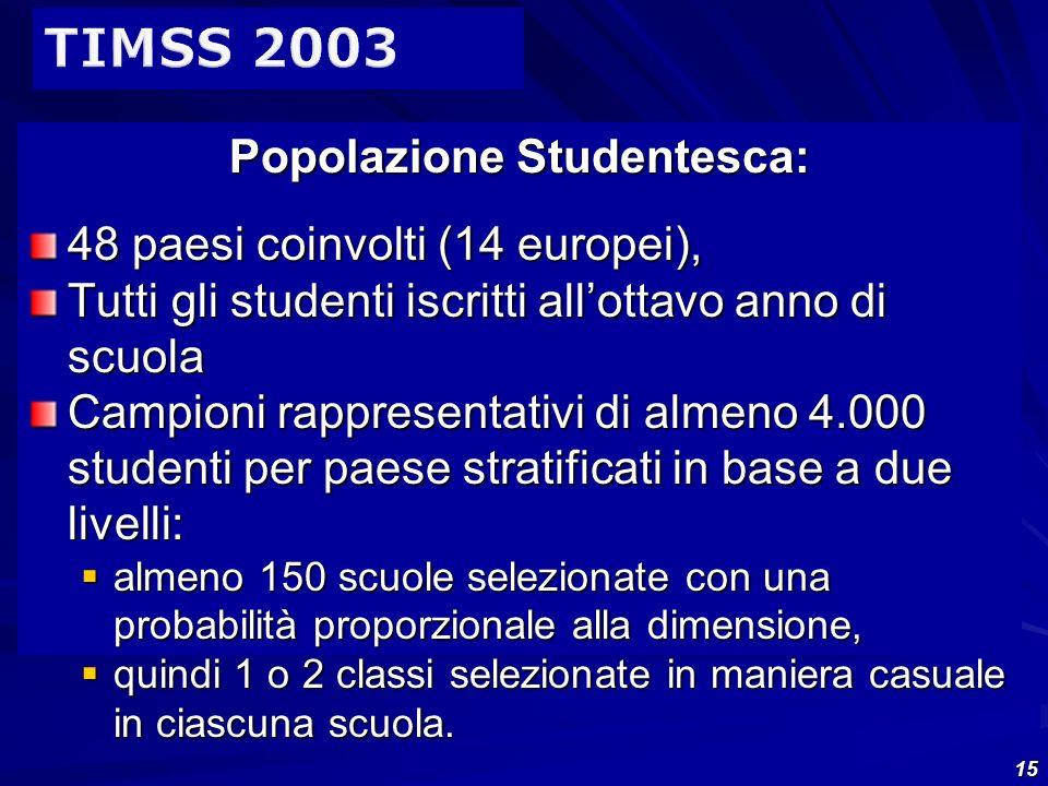 15 Popolazione Studentesca: 48 paesi coinvolti (14 europei), Tutti gli studenti iscritti allottavo anno di scuola Campioni rappresentativi di almeno 4