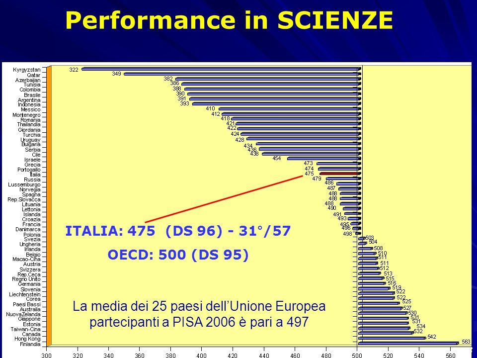 33 Performance in SCIENZE ITALIA: 475 (DS 96) - 31°/57 OECD: 500 (DS 95) La media dei 25 paesi dellUnione Europea partecipanti a PISA 2006 è pari a 49