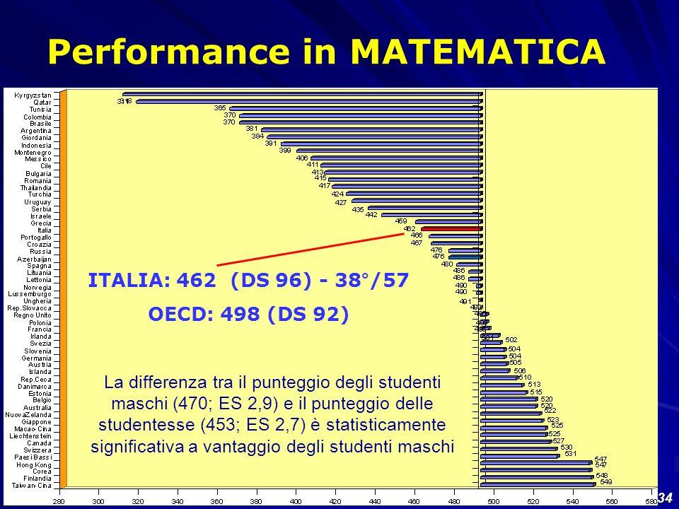 34 Performance in MATEMATICA ITALIA: 462 (DS 96) - 38°/57 OECD: 498 (DS 92) La differenza tra il punteggio degli studenti maschi (470; ES 2,9) e il pu