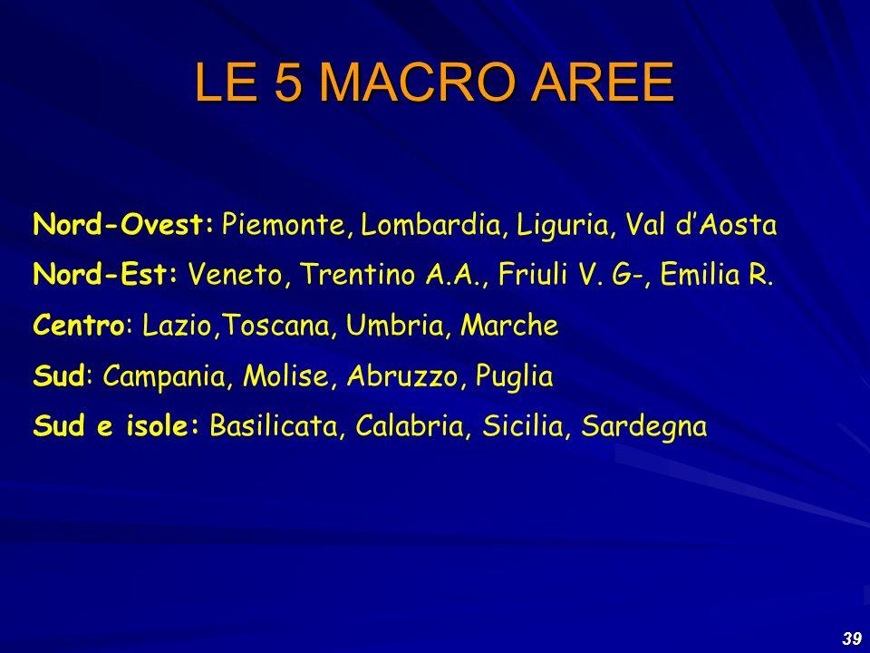 39 LE 5 MACRO AREE Nord-Ovest: Piemonte, Lombardia, Liguria, Val dAosta Nord-Est: Veneto, Trentino A.A., Friuli V. G-, Emilia R. Centro: Lazio,Toscana