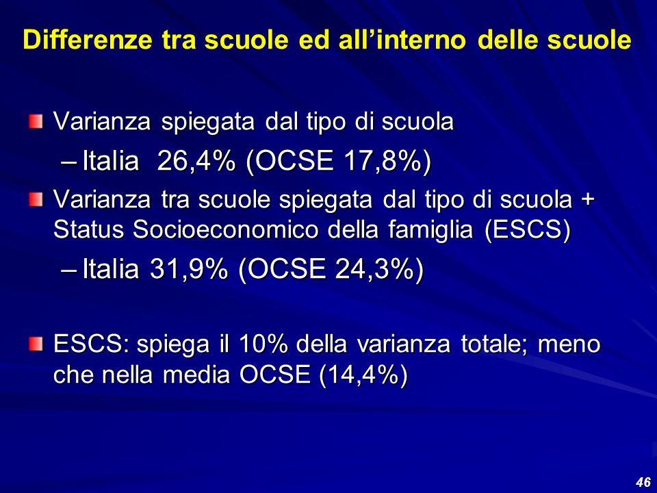 46 Varianza spiegata dal tipo di scuola –Italia 26,4% (OCSE 17,8%) Varianza tra scuole spiegata dal tipo di scuola + Status Socioeconomico della famig