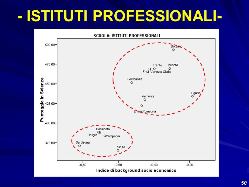 50 - ISTITUTI PROFESSIONALI-