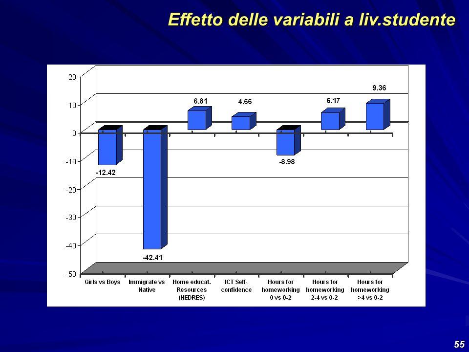 55 Effetto delle variabili a liv.studente