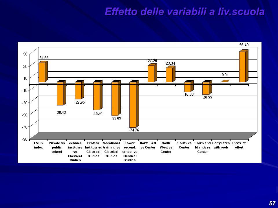 57 Effetto delle variabili a liv.scuola