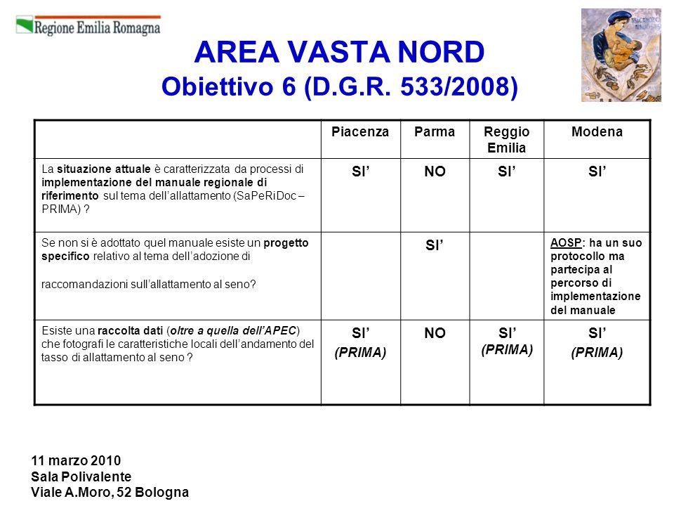 11 marzo 2010 Sala Polivalente Viale A.Moro, 52 Bologna AREA VASTA NORD Obiettivo 6 (D.G.R. 533/2008) PiacenzaParmaReggio Emilia Modena La situazione