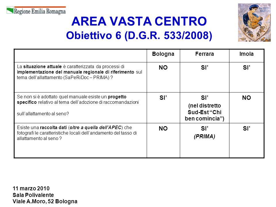 11 marzo 2010 Sala Polivalente Viale A.Moro, 52 Bologna AREA VASTA CENTRO Obiettivo 6 (D.G.R. 533/2008) BolognaFerraraImola La situazione attuale è ca