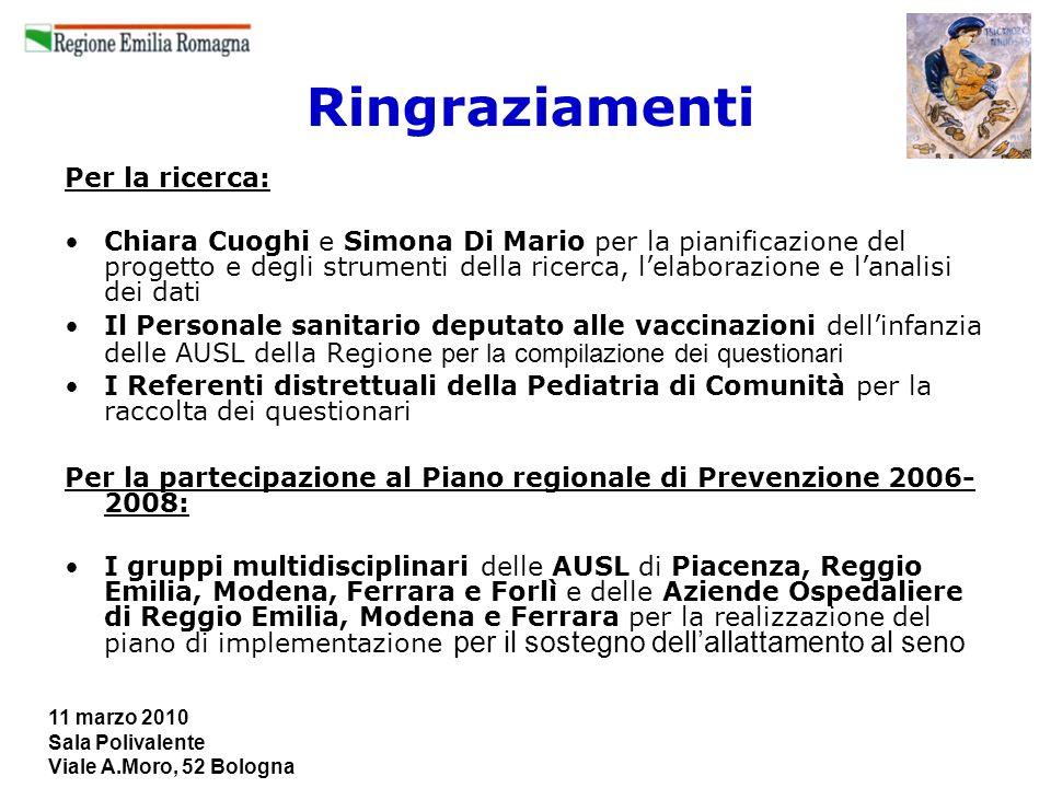 11 marzo 2010 Sala Polivalente Viale A.Moro, 52 Bologna Ringraziamenti Per la ricerca: Chiara Cuoghi e Simona Di Mario per la pianificazione del proge