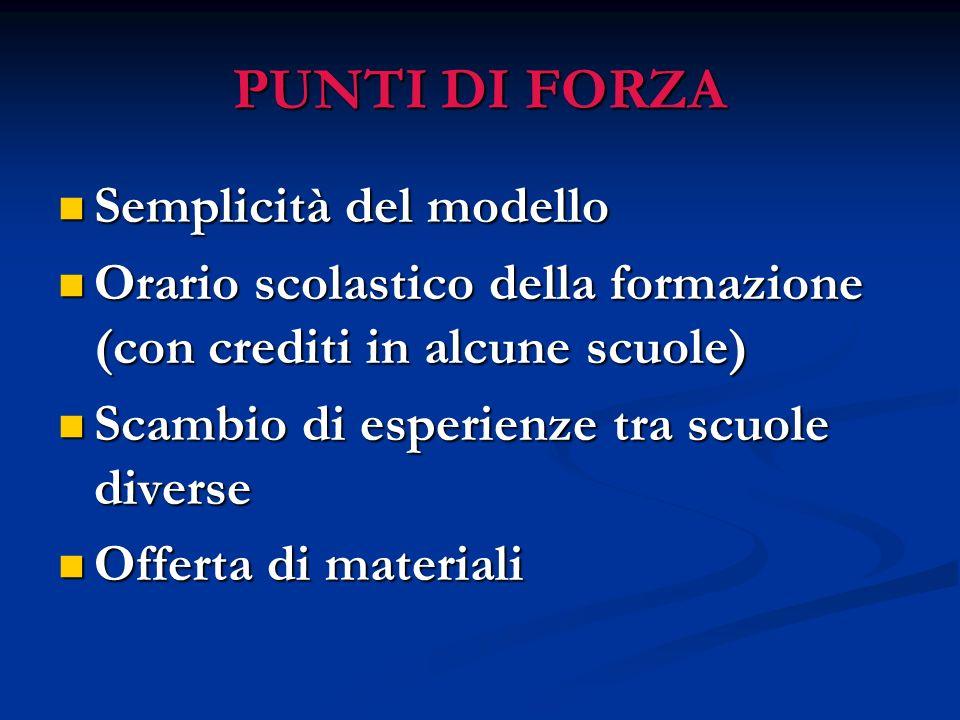 PUNTI DI FORZA Semplicità del modello Semplicità del modello Orario scolastico della formazione (con crediti in alcune scuole) Orario scolastico della