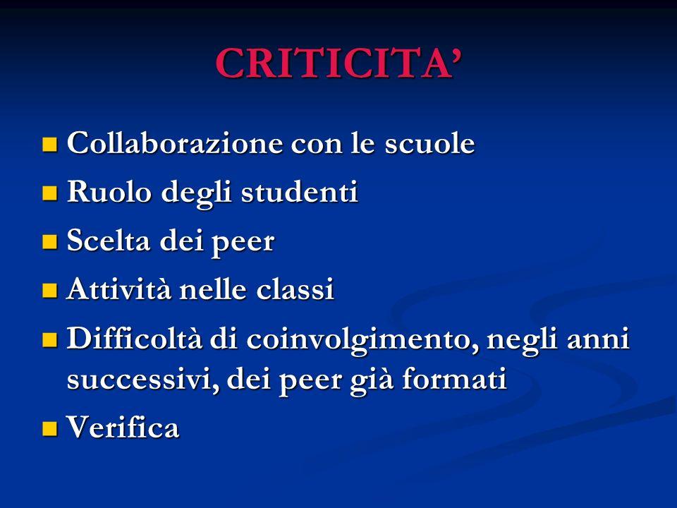 CRITICITA Collaborazione con le scuole Collaborazione con le scuole Ruolo degli studenti Ruolo degli studenti Scelta dei peer Scelta dei peer Attività