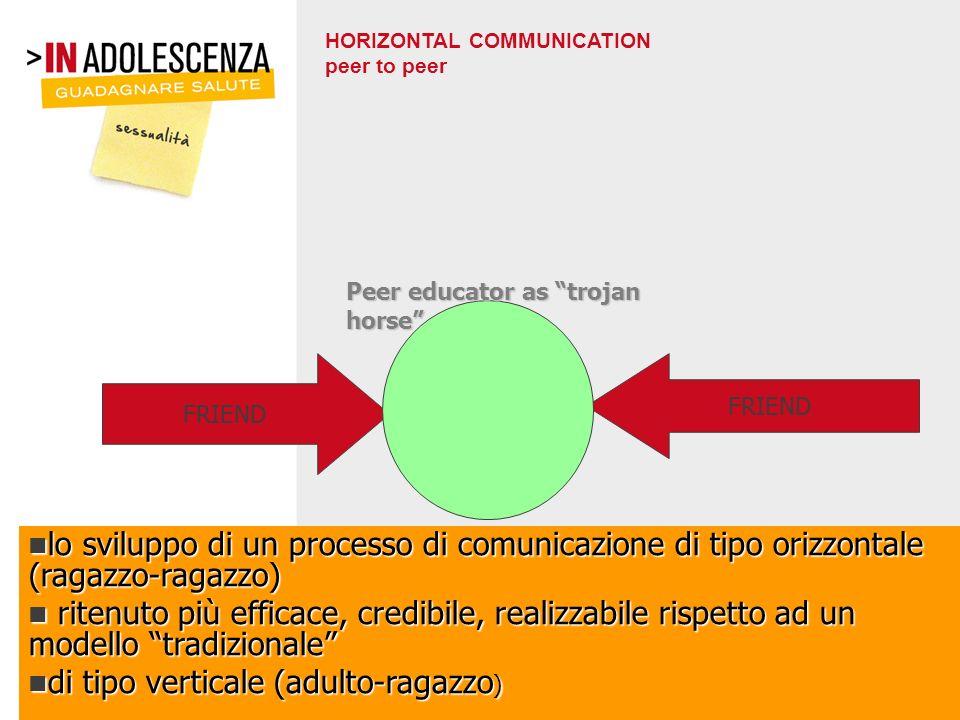 HORIZONTAL COMMUNICATION peer to peer FRIEND Peer educator as trojan horse lo sviluppo di un processo di comunicazione di tipo orizzontale (ragazzo-ra