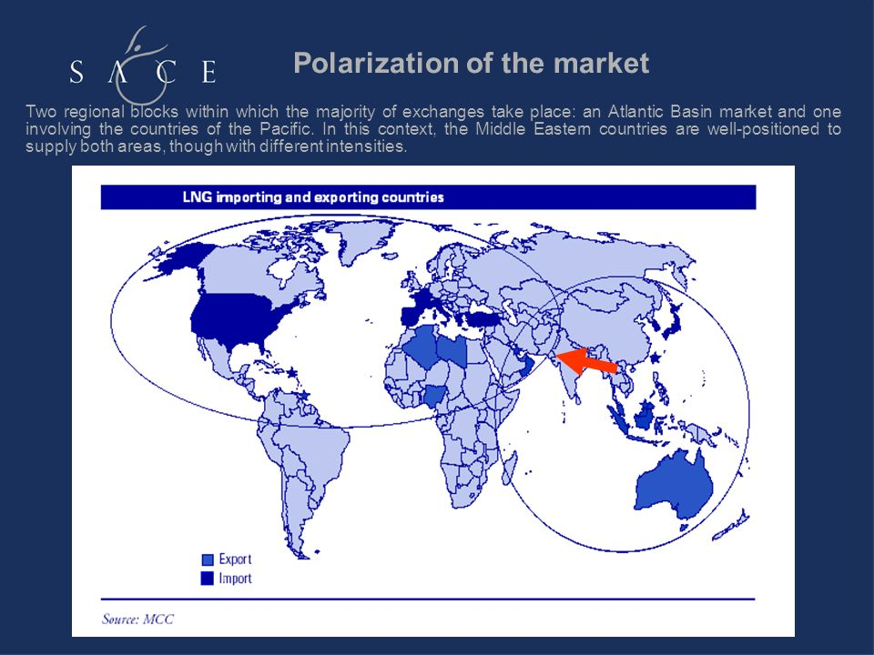 Polarization of the market Two regional blocks within which the majority of exchanges take place: an Atlantic Basin market and one involving the countries of the Pacific.