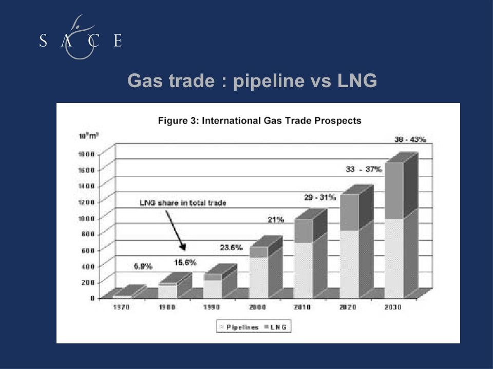 Gas trade : pipeline vs LNG