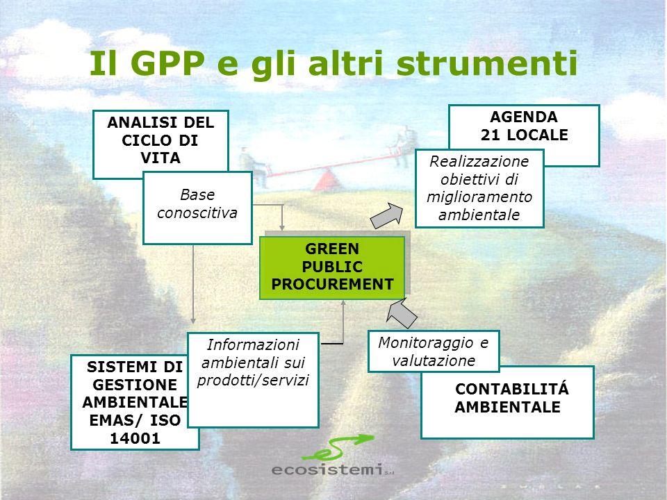 Il GPP e gli altri strumenti GREEN PUBLIC PROCUREMENT GREEN PUBLIC PROCUREMENT ANALISI DEL CICLO DI VITA SISTEMI DI GESTIONE AMBIENTALE EMAS/ ISO 1400