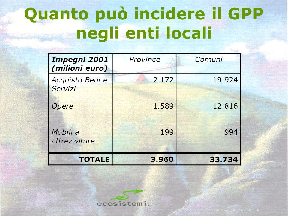 Quanto può incidere il GPP negli enti locali Impegni 2001 (milioni euro) ProvinceComuni Acquisto Beni e Servizi 2.17219.924 Opere1.58912.816 Mobili a