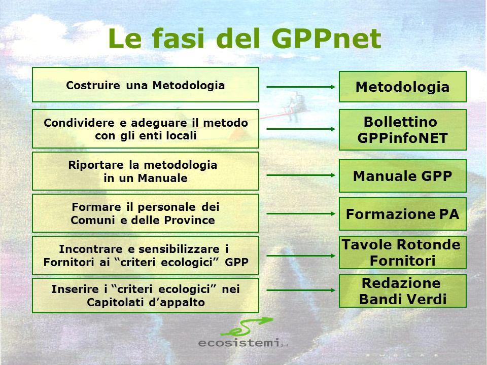 Le fasi del GPPnet Metodologia Bollettino GPPinfoNET Tavole Rotonde Fornitori Manuale GPP Formazione PA Redazione Bandi Verdi Costruire una Metodologi