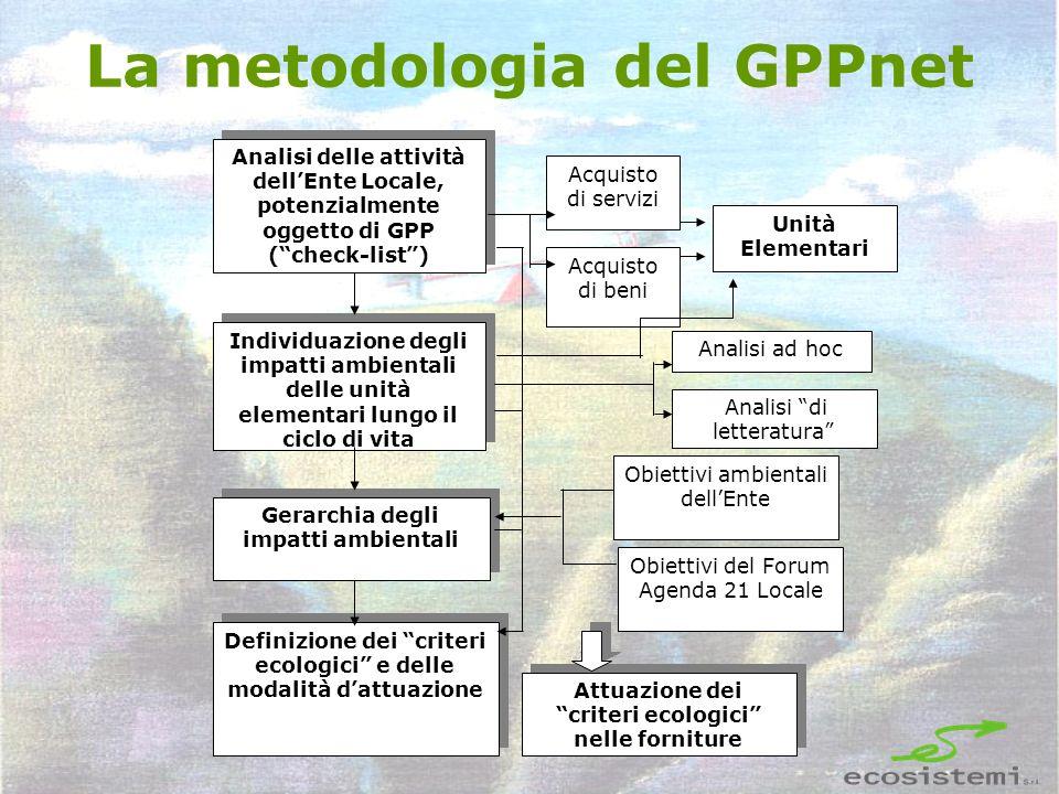 La metodologia del GPPnet Analisi delle attività dellEnte Locale, potenzialmente oggetto di GPP (check-list) Individuazione degli impatti ambientali d