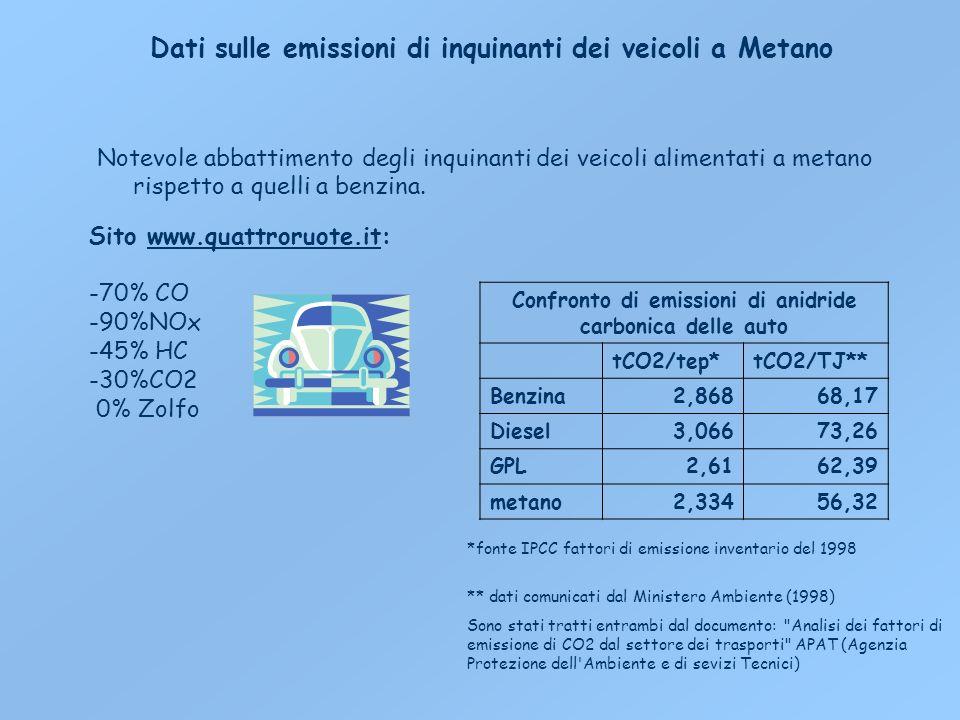 Dati sulle emissioni di inquinanti dei veicoli a Metano Notevole abbattimento degli inquinanti dei veicoli alimentati a metano rispetto a quelli a benzina.