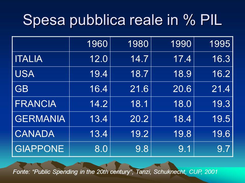 Spesa pubblica reale in % PIL 1960198019901995 ITALIA12.014.717.416.3 USA19.418.718.916.2 GB16.421.620.621.4 FRANCIA14.218.118.019.3 GERMANIA13.420.218.419.5 CANADA13.419.219.819.6 GIAPPONE8.09.89.19.7 Fonte: Public Spending in the 20th century, Tanzi, Schuknecht, CUP, 2001