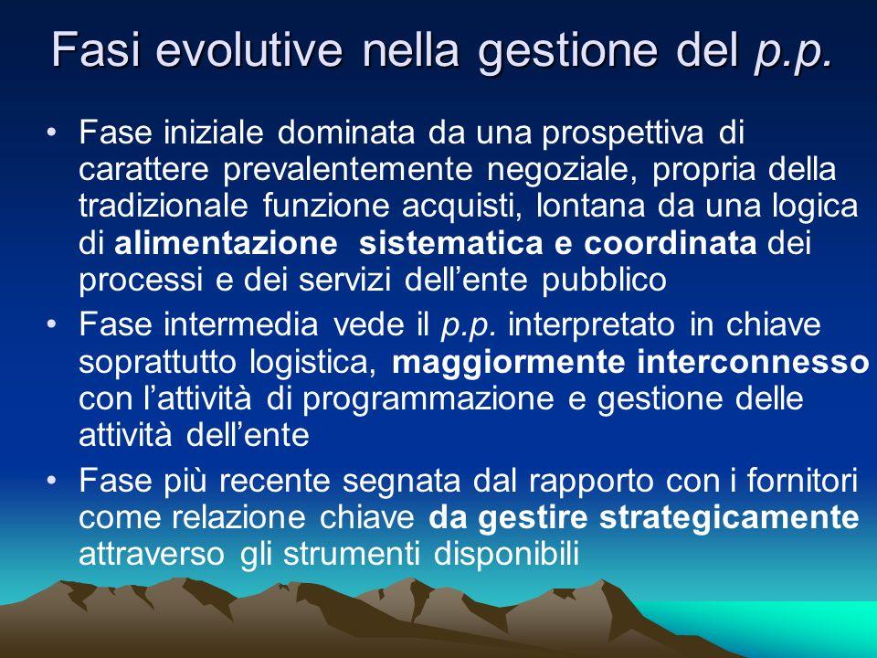 Fasi evolutive nella gestione del p.p. Fase iniziale dominata da una prospettiva di carattere prevalentemente negoziale, propria della tradizionale fu