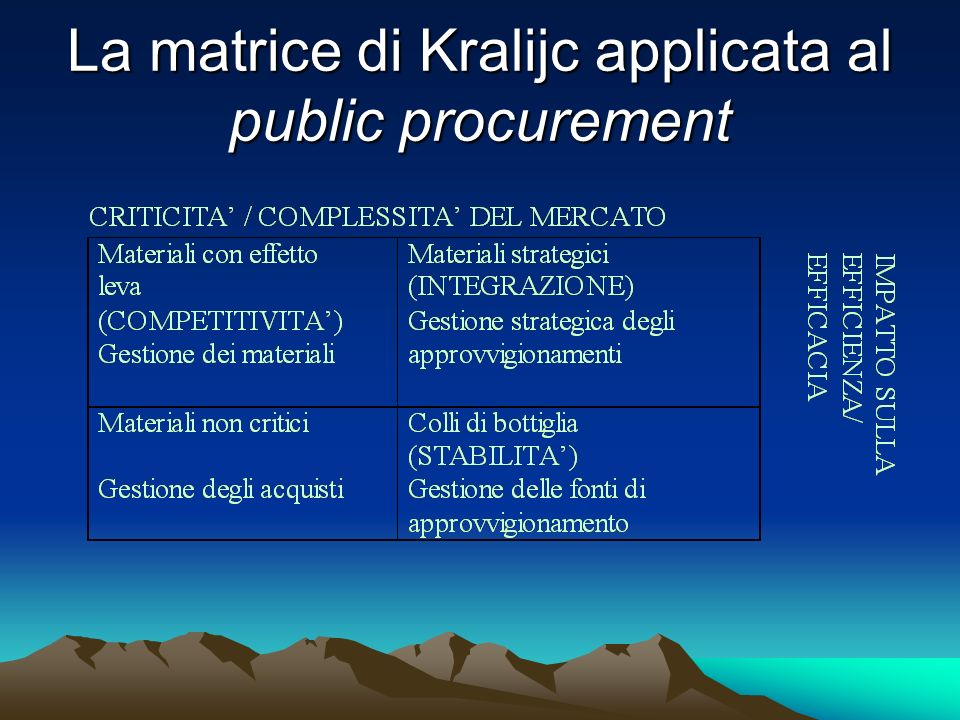 La matrice di Kralijc applicata al public procurement