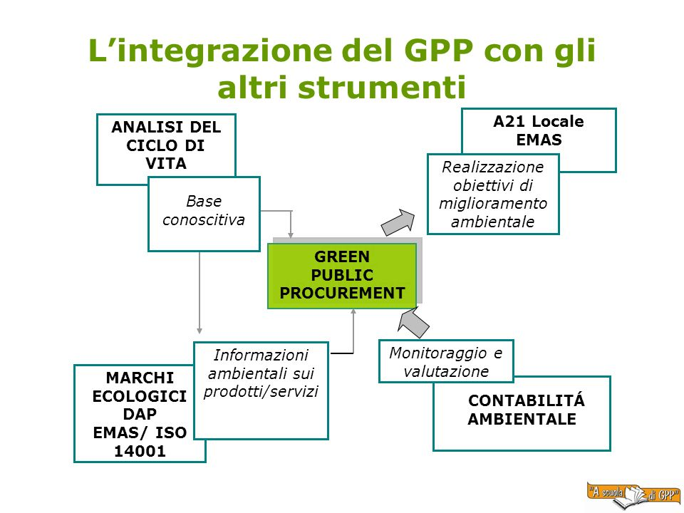 Lintegrazione del GPP con gli altri strumenti GREEN PUBLIC PROCUREMENT GREEN PUBLIC PROCUREMENT ANALISI DEL CICLO DI VITA MARCHI ECOLOGICI DAP EMAS/ I