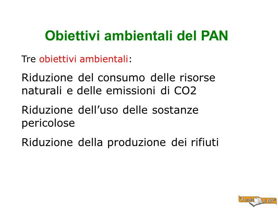 Obiettivi ambientali del PAN Tre obiettivi ambientali: Riduzione del consumo delle risorse naturali e delle emissioni di CO2 Riduzione delluso delle s