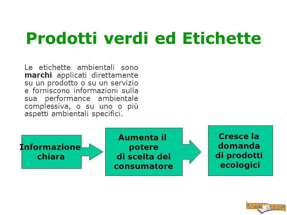 Prodotti verdi ed Etichette Le etichette ambientali sono marchi applicati direttamente su un prodotto o su un servizio e forniscono informazioni sulla
