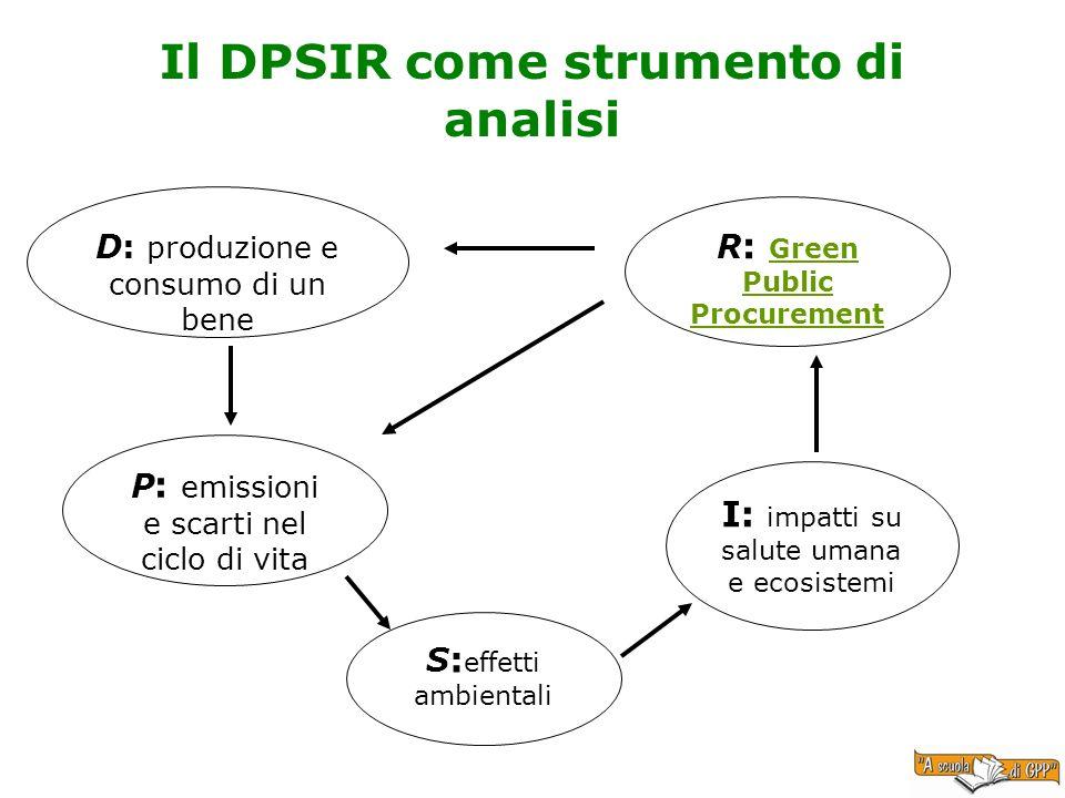Il DPSIR come strumento di analisi D: produzione e consumo di un bene R : Green Public Procurement I: impatti su salute umana e ecosistemi S : effetti