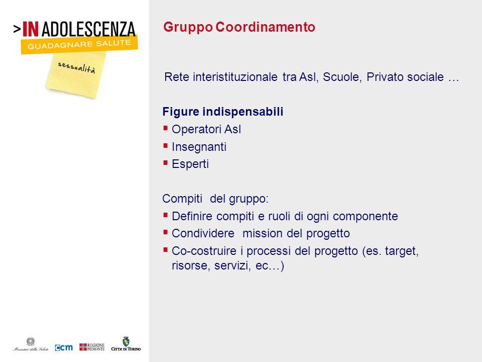 Gruppo Coordinamento Rete interistituzionale tra Asl, Scuole, Privato sociale … Figure indispensabili Operatori Asl Insegnanti Esperti Compiti del gru