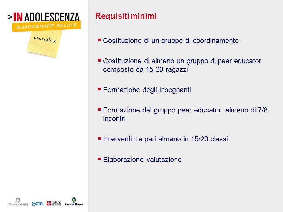 Requisiti minimi Costituzione di un gruppo di coordinamento Costituzione di almeno un gruppo di peer educator composto da 15-20 ragazzi Formazione deg