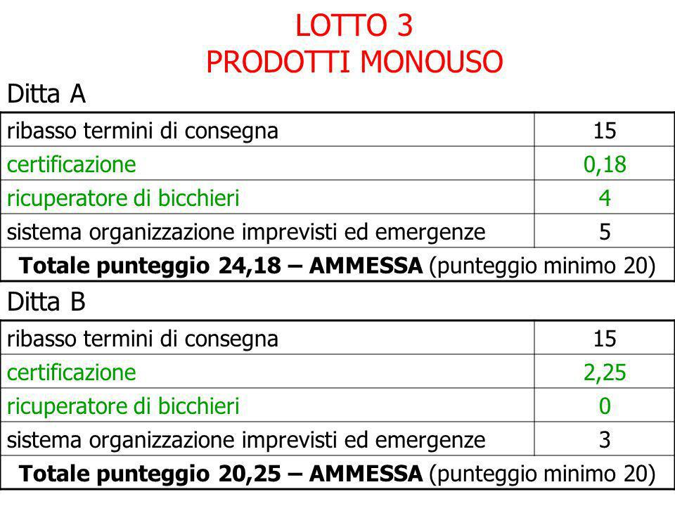 segue Lotto 3 Ditta C ribasso termini di consegna20 certificazione2,25 ricuperatore di bicchieri4 sistema organizzazione imprevisti ed emergenze6 Totale punteggio 32,25 – AMMESSA (punteggio minimo 20)