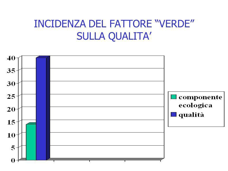 INCIDENZA DEL FATTORE VERDE SULLA QUALITA