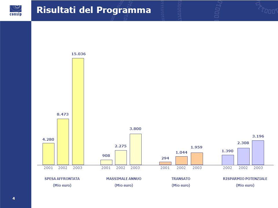 5 Risultati del Programma (1/2) Registrazioni PO cumulate Ordini cumulati A fine 2003 risultano registrati circa 41.000 punti ordinanti su un totale potenziale di 45.000.