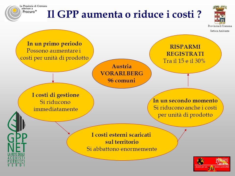 Provincia di Cremona Settore Ambiente Austria VORARLBERG 96 comuni In un primo periodo Possono aumentare i costi per unità di prodotto I costi di gest