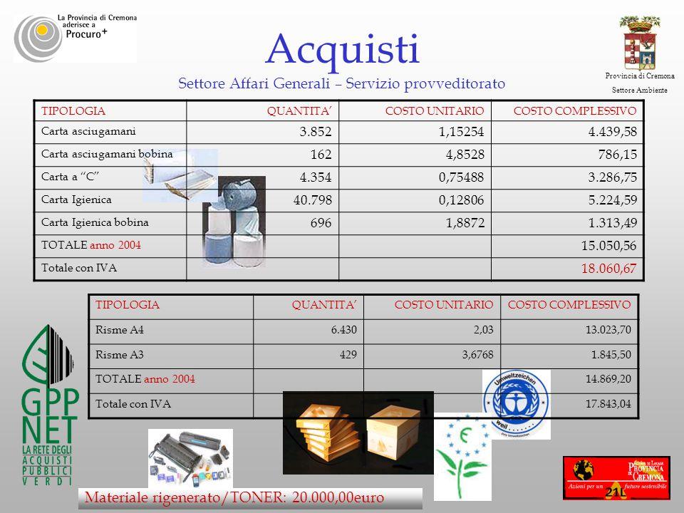 Provincia di Cremona Settore Ambiente Acquisti Settore Affari Generali – Servizio provveditorato TIPOLOGIAQUANTITACOSTO UNITARIOCOSTO COMPLESSIVO Cart