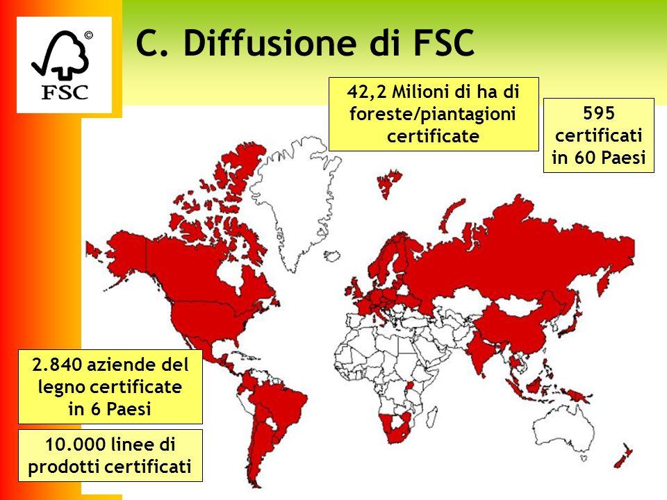 Logo fsc C. Diffusione di FSC 2.840 aziende del legno certificate in 6 Paesi 42,2 Milioni di ha di foreste/piantagioni certificate 10.000 linee di pro