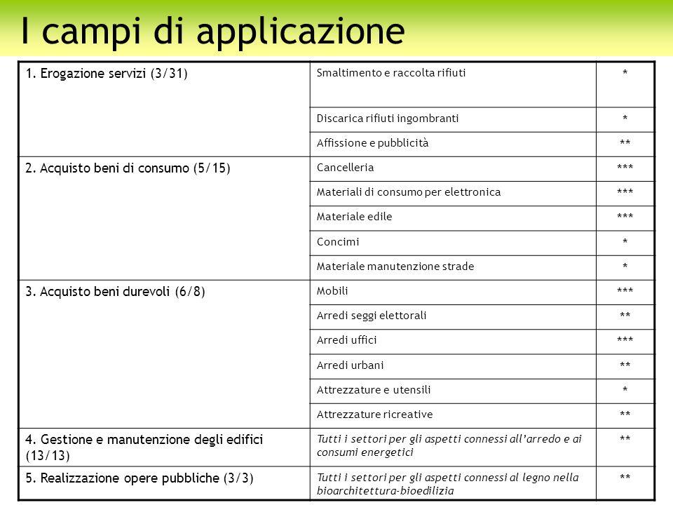 I campi di applicazione 1. Erogazione servizi (3/31) Smaltimento e raccolta rifiuti * Discarica rifiuti ingombranti * Affissione e pubblicità ** 2. Ac