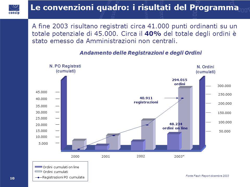 10 Le convenzioni quadro: i risultati del Programma Registrazioni PO cumulate Ordini cumulati A fine 2003 risultano registrati circa 41.000 punti ordinanti su un totale potenziale di 45.000.