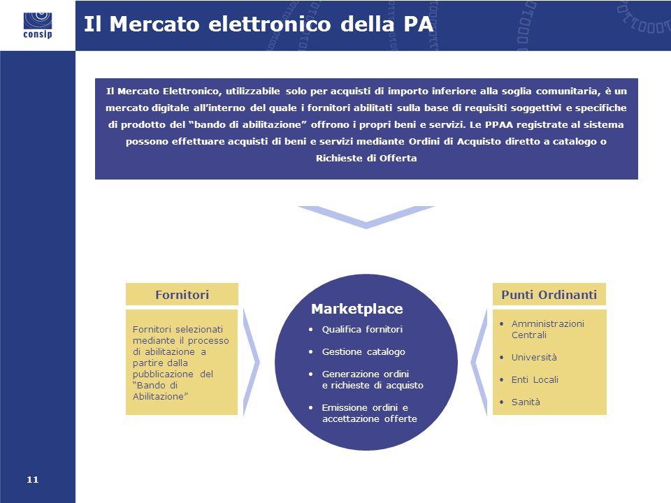 11 Il Mercato elettronico della PA Il Mercato Elettronico, utilizzabile solo per acquisti di importo inferiore alla soglia comunitaria, è un mercato digitale allinterno del quale i fornitori abilitati sulla base di requisiti soggettivi e specifiche di prodotto del bando di abilitazione offrono i propri beni e servizi.