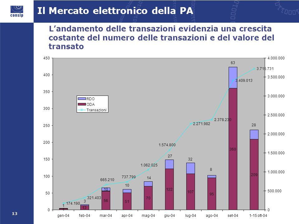 13 Landamento delle transazioni evidenzia una crescita costante del numero delle transazioni e del valore del transato Il Mercato elettronico della PA