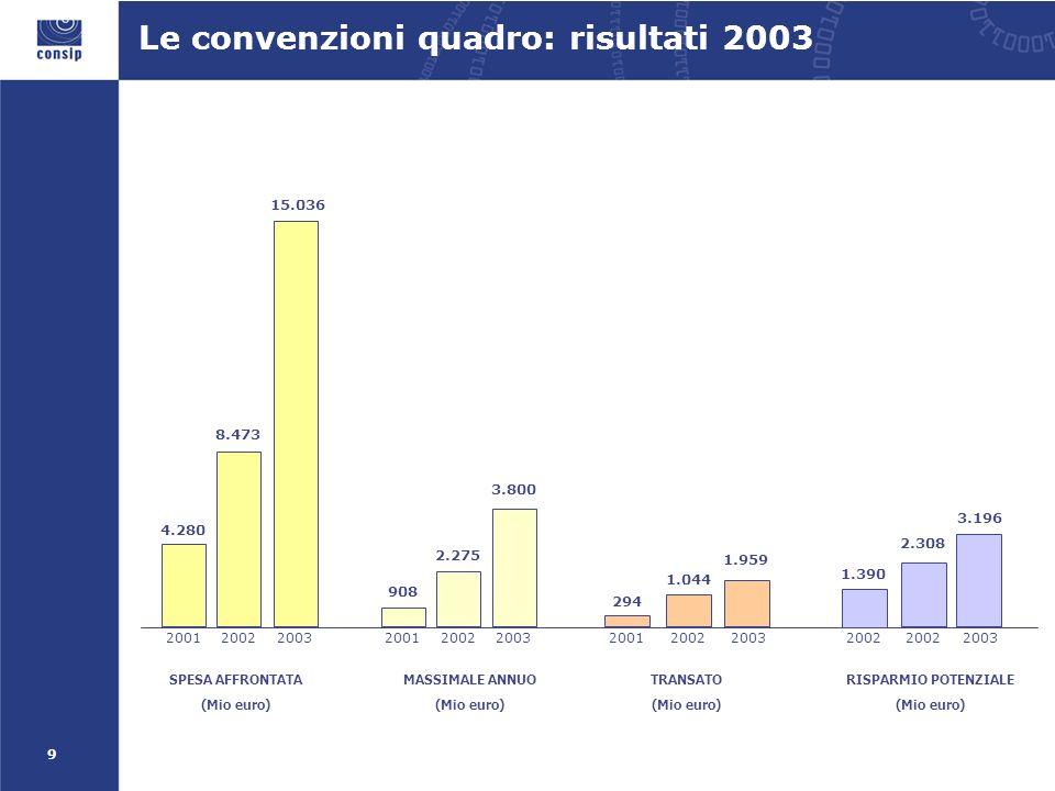 9 SPESA AFFRONTATA (Mio euro) 15.036 MASSIMALE ANNUO (Mio euro) 3.800 3.196 RISPARMIO POTENZIALE (Mio euro) 1.959 TRANSATO (Mio euro) 8.473 20022003 2.275 1.044 2002200320022003 2.308 20022003 4.280 2001 908 2001 294 2001 1.390 2002 Le convenzioni quadro: risultati 2003