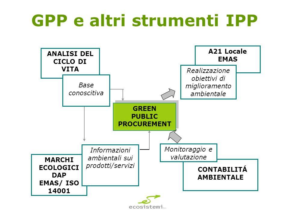 GPP e altri strumenti IPP GREEN PUBLIC PROCUREMENT GREEN PUBLIC PROCUREMENT ANALISI DEL CICLO DI VITA MARCHI ECOLOGICI DAP EMAS/ ISO 14001 CONTABILITÁ AMBIENTALE A21 Locale EMAS Base conoscitiva Informazioni ambientali sui prodotti/servizi Monitoraggio e valutazione Realizzazione obiettivi di miglioramento ambientale
