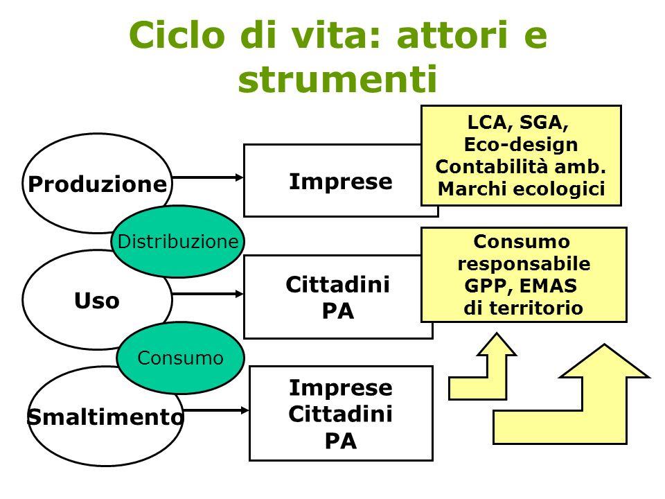 Ciclo di vita: attori e strumenti Produzione Uso Smaltimento Cittadini PA Imprese Cittadini PA Distribuzione Consumo Imprese LCA, SGA, Eco-design Contabilità amb.