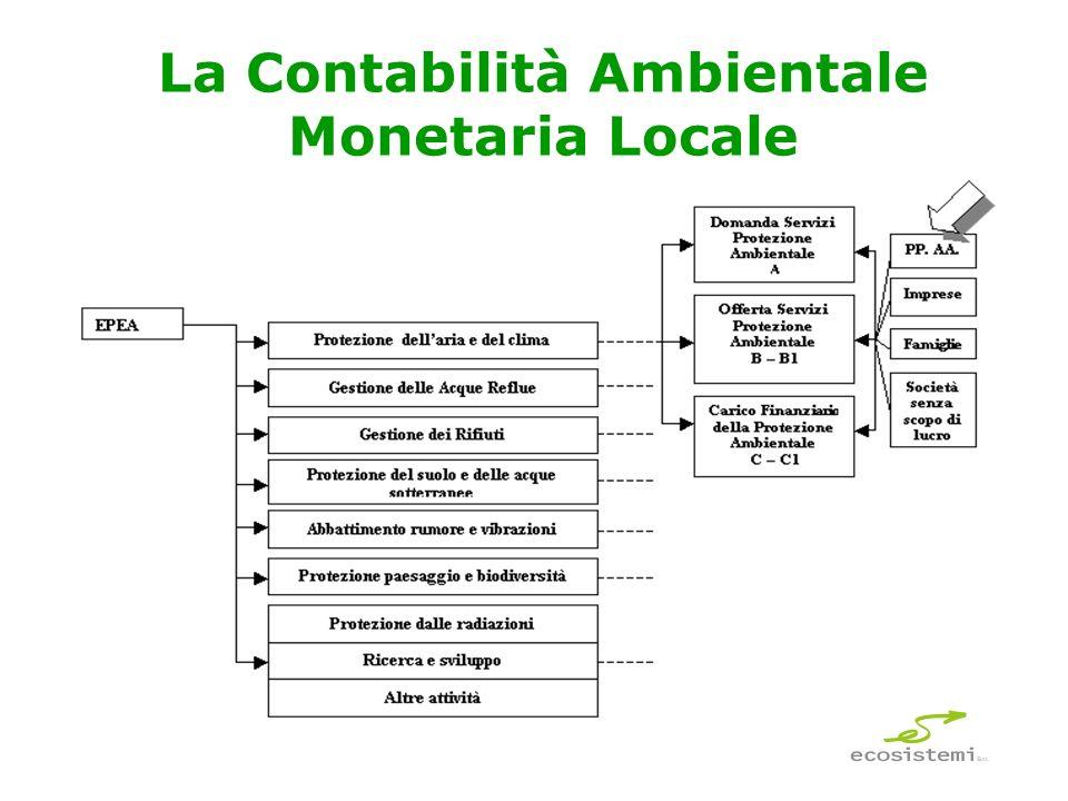 La Contabilità Ambientale Monetaria Locale