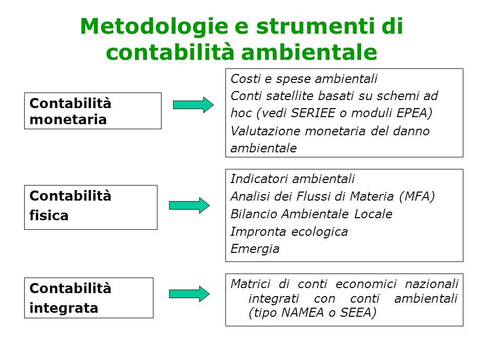 Vantaggi del GPP Applicazione immediata e facile Integrazione delle considerazioni ambientali nelle politiche di diversi settori della PA Forte orientamento del mercato verso scelte ambientalmente preferibili Risultati nel breve periodo attraverso interventi mirati