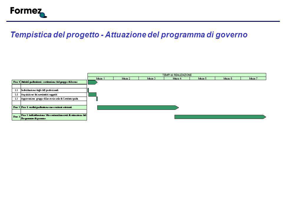 Tempistica del progetto - Attuazione del programma di governo