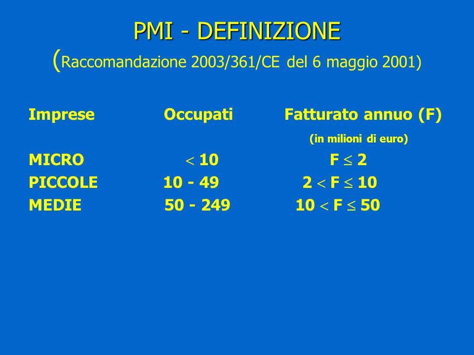 PMI - DEFINIZIONE PMI - DEFINIZIONE ( Raccomandazione 2003/361/CE del 6 maggio 2001) Imprese Occupati Fatturato annuo (F) (in milioni di euro) MICRO 10 F 2 PICCOLE 10 - 49 2 F 10 MEDIE 50 - 249 10 F 50